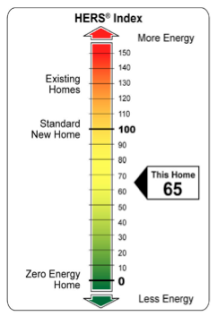HERS Index - Graphic showing range of energy efficiency